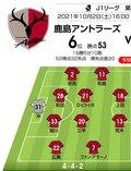 【J1プレビュー】上昇のための止まらぬ変化!「鹿島アントラーズ対横浜FC」の画像001