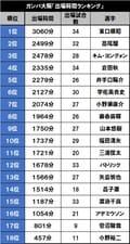 パトリックは12位!「チーム別出場時間ランキング」ガンバ大阪編の画像001
