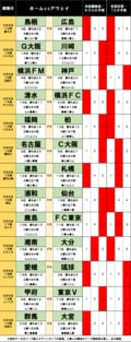 「サッカー批評のtoto予想」(第1239回)5月8・9日 カギは「好調横浜FMvs神戸」と「札幌vs徳島」の画像001