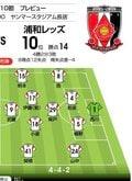 【J1プレビュー】直近3試合は明暗!「浦和は4年ぶりの4連勝」なるかの画像003