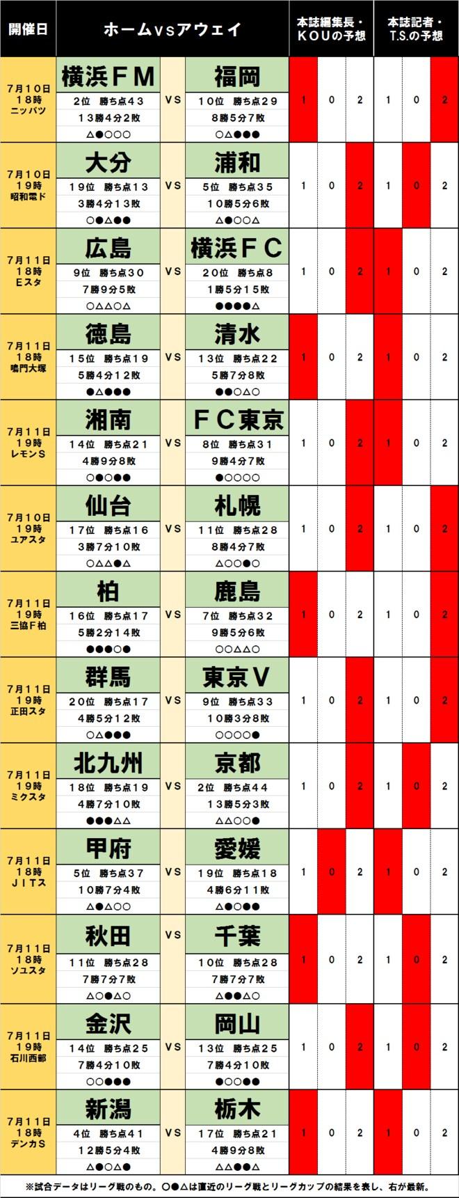 「サッカー批評のtoto予想」(第1247回)7月10・11日 横浜FMに福岡が「蜂の一刺し」!?の画像001