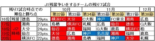 【J2降格は4クラブ】「横浜FC対徳島ヴォルティス」「大分トリニータ対ベガルタ仙台」今週末から始まる「シックス・ポインター」が持つ意味【J1サバイバルレース、佳境へ突入!】(2)の画像001