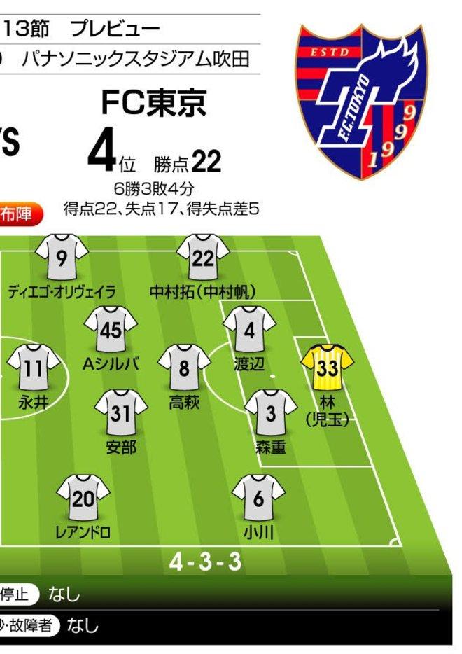 「J1プレビュー」G大阪―FC東京 ホームが圧倒的勝率のカード!の画像003