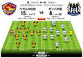 「J1プレビュー」仙台―G大阪|両チームともに8月8日以来の勝利を目指す!の画像003