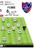 【J1プレビュー】「日本代表入り」の力を示す! 誇りをかける名古屋―FC東京の画像003