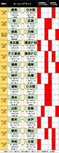 「サッカー批評のtoto予想」(第1257回)9月18日 台風が列島横断の週末、Jリーグにも「首位交代の嵐」到来!?激アツ「名古屋VS横浜FM」「徳島VS川崎」!の画像001