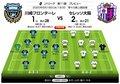 「J1プレビュー」8/19 川崎F-C大阪の1位2位決戦「最多得点vs最少失点」の画像003