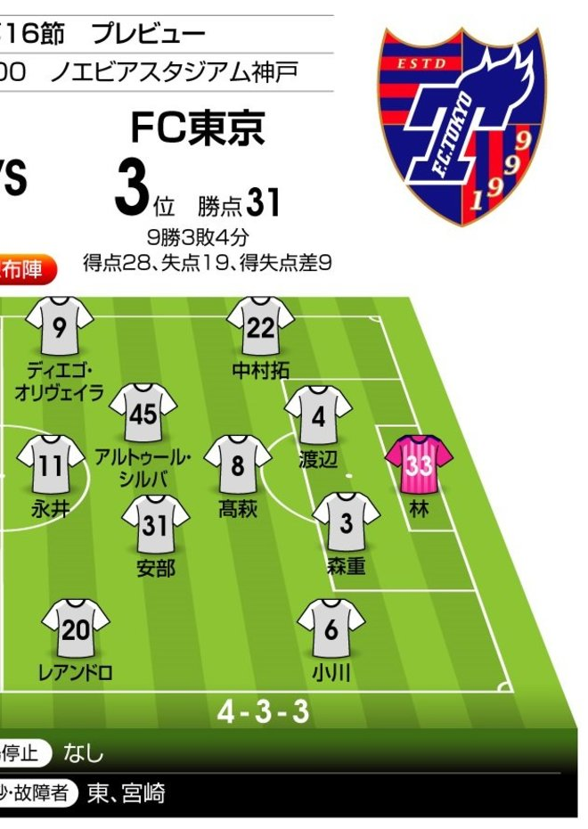 「互いに殻を打ち破るために――」「J1プレビュー」9/12 神戸-FC東京の画像002