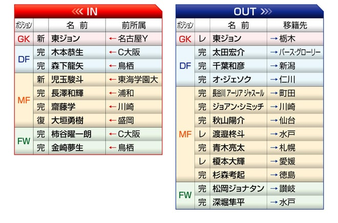 「名古屋グランパス」2021年の予想布陣&最新情勢「絶対的固定メンバー4人」はACL両立でどうなる⁉の画像002