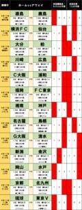 「サッカー批評のtoto予想」(第1234回)4月17・18日「徳島vs鹿島」「湘南vs神戸」…各地に漂う下克上の予感!?の画像001