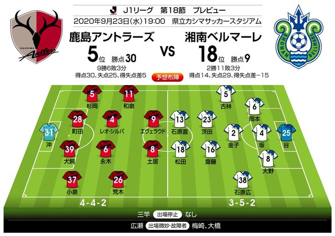 「J1プレビュー」9/23 鹿島-湘南「好調チームのリベンジなるか」の画像003