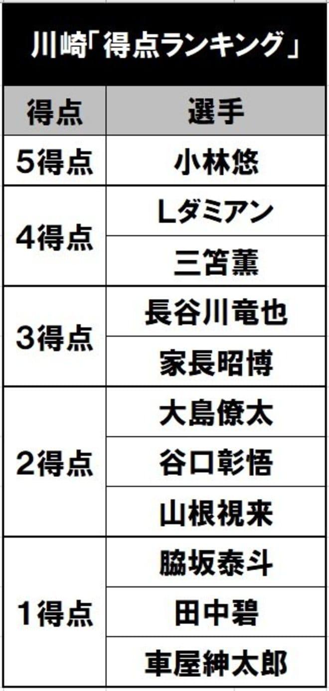 前人未踏の新記録なるか⁉ J1川崎10連勝のカギを握る「魔の時間帯」と「急所」の画像002
