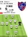 【J1プレビュー】「川崎フロンターレ対FC東京」意地を見せるか注目の「多摩川クラシコ」の画像002