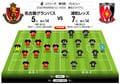 「J1プレビュー」名古屋―浦和 勝ち点「14」からの上積みはどちらに!?の画像001