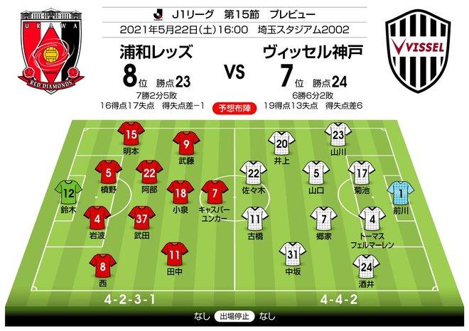 【J1プレビュー】浦和vs神戸「FWユンカーvsDF菊池流帆」のマッチアップに注目の画像001