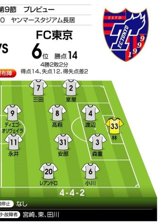 「J1プレビュー」8/9 C大阪-FC東京「再びヤンマーSは高い壁となるか?」の画像002