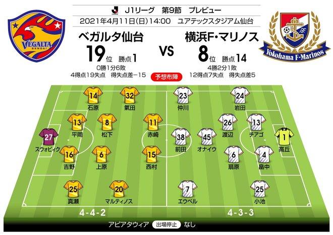 【J1プレビュー】「497日ユアスタ勝ちなし」仙台が超攻撃的な横浜FMを迎え撃つ!の画像001
