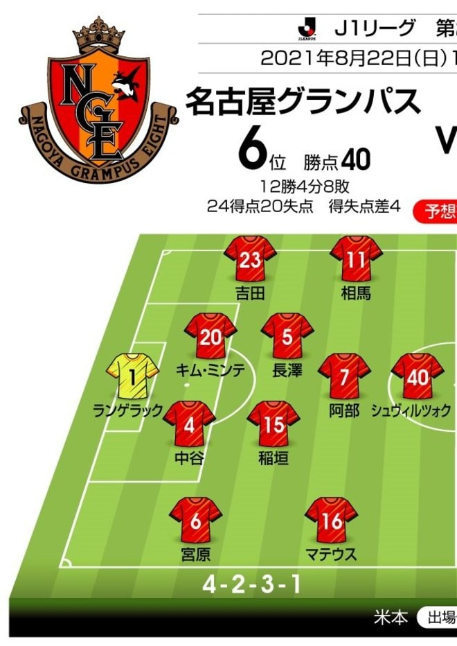 【J1プレビュー】新戦力フィットで5月以来の勝利を挙げた「名古屋と福岡」連勝を懸けて真っ向勝負の画像001