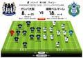 G大阪が最下位・湘南相手に7月以来の連勝を果たす!「J1プレビュー」G大阪―湘南の画像003