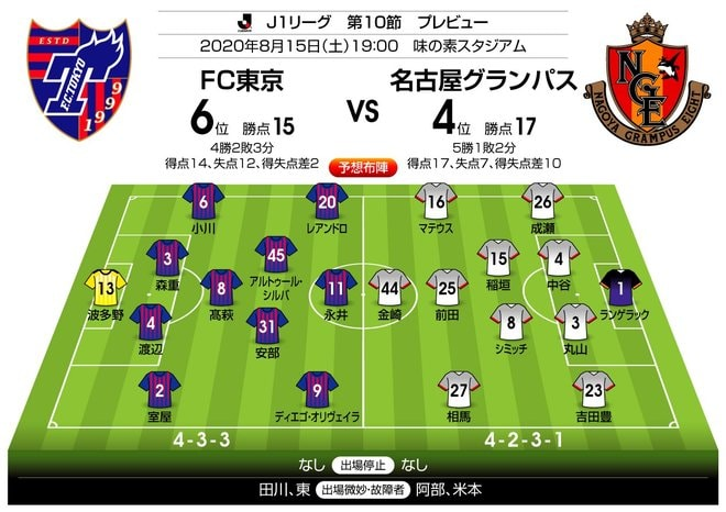 「J1プレビュー」8/15 室屋成ラストマッチ!FC東京-名古屋「日程の罠」の画像003