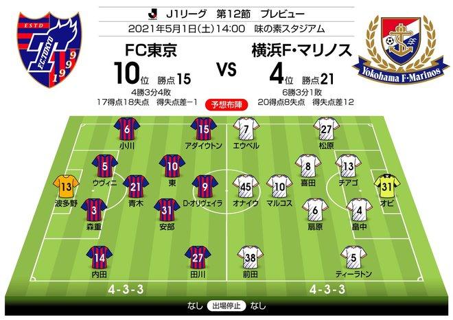 【J1プレビュー】横浜FM「押し切る」か、FC東京「カウンターパンチ」か…大量得点必至の一戦の画像001