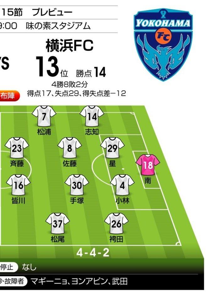 """「J1プレビュー」9/9 FC東京-横浜FC「""""相性""""がはっきり表れる一戦に!?」の画像002"""