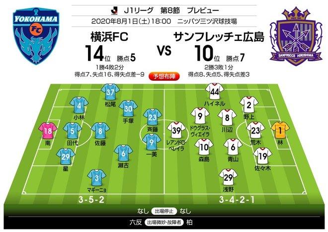 「J1プレビュー」8/1 横浜FC―広島「サイドの攻防が鍵を握る」の画像001