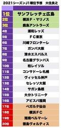【大住良之】J1リーグ2021順位予想(1) 鳥栖、福岡が生き残る「守備力」の画像001