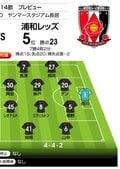「J1プレビュー」C大阪―浦和 直近3年で4得点!FW興梠の150得点なるか⁉の画像002