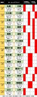 「サッカー批評のtoto予想」(第1254回)8月28・29日「勝ち点差1」肉薄の「川崎と横浜FM」が苦しむ「相性」!?の画像001