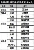 現在の得点王は三笘薫!川崎は8年連続で…「J1日本人得点ランキング」を考えるの画像001