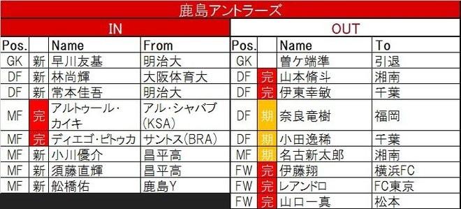 【J1プレビュー】無傷の名古屋が狙うもうひとつの連勝 立ちはだかるのは「鬼門」鹿島の画像004