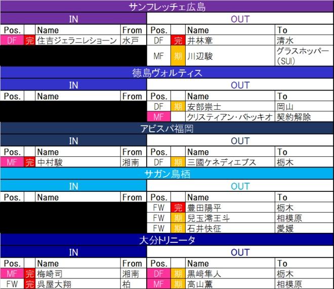 【7月20日更新! J1夏移籍動向一覧(2)】悩みつつもライバルクラブへ移籍 日本代表FWは欧州への画像002