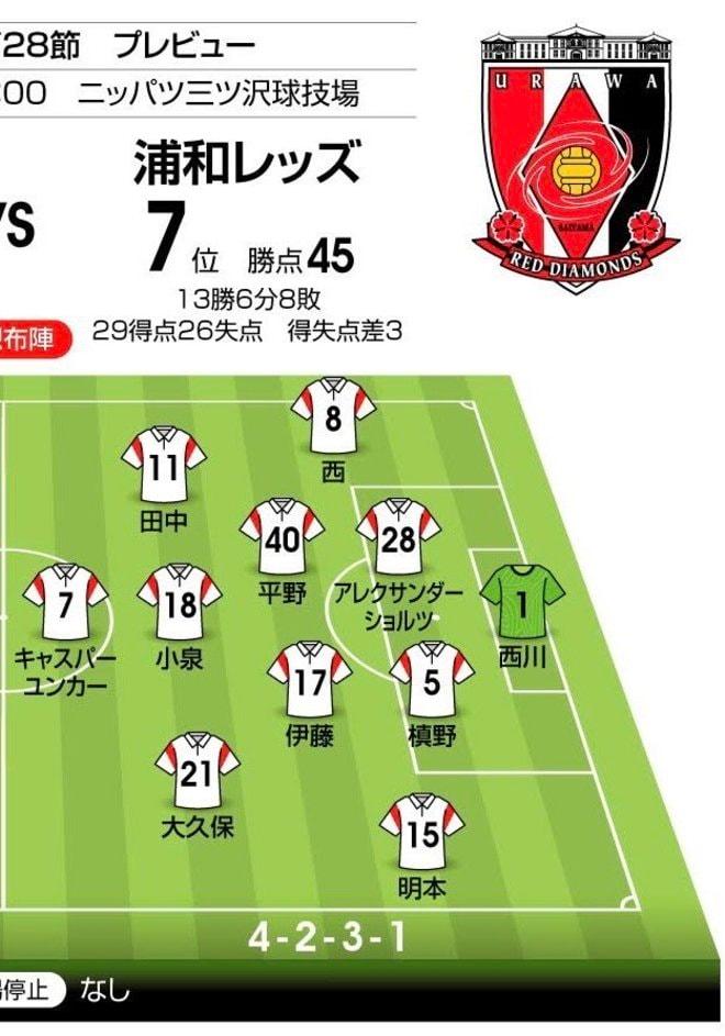 【J1プレビュー】「横浜FC対浦和レッズ」勝敗の鍵はコンディション!?「川崎フロンターレ撃破」で波に乗る浦和から横浜FCは勝ち点を奪えるか?の画像003