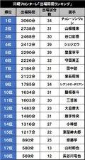 2位は山根視来!【チーム別出場時間ランキング】川崎フロンターレ編の画像001