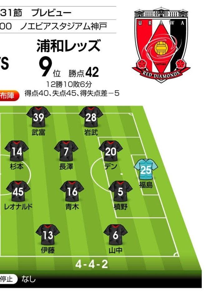 低迷する両チームが流れを取り戻す一戦「J1プレビュー」神戸―浦和の画像002