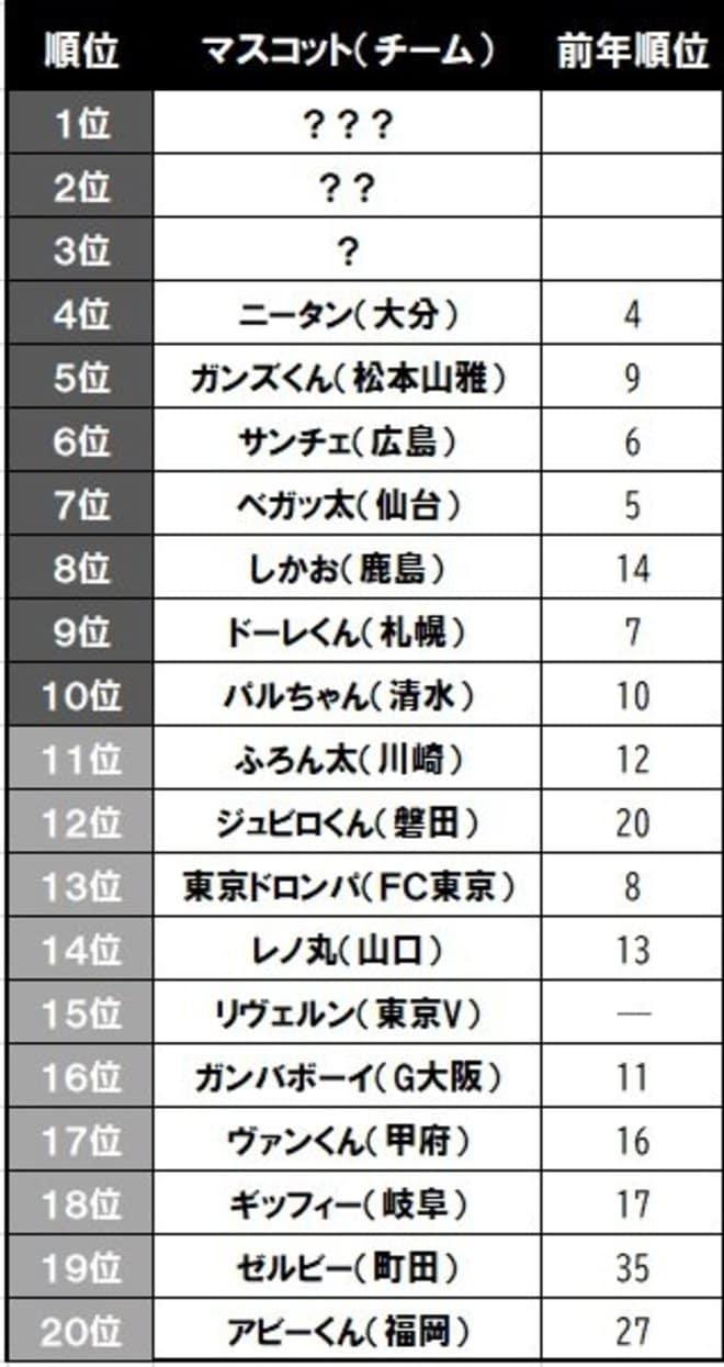 Jリーグマスコット総選挙「ベガッ太は7位」もKIZUNA大作戦で挽回への画像001