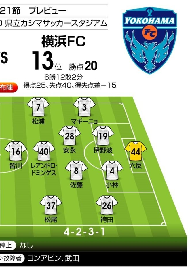 「ゴールと勝利」を取り戻すのはどちらだ!?【J1プレビュー】鹿島-横浜FCの画像002