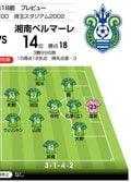 【J1プレビュー】浦和VS湘南 過去「5試合中4試合はドロー」!天秤を傾けるのは!?の画像003