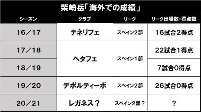 柴崎岳、香川真司、武藤嘉紀……「欧州の日本人選手」たちの最新動向 の画像002