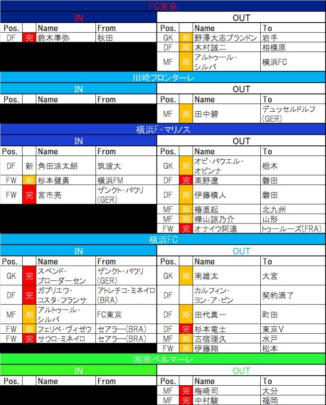 【8月9日更新! J1夏移籍動向一覧(1)】補強がハマる「東の巨人」J2からの引き抜きも「当たり」か!?の画像002