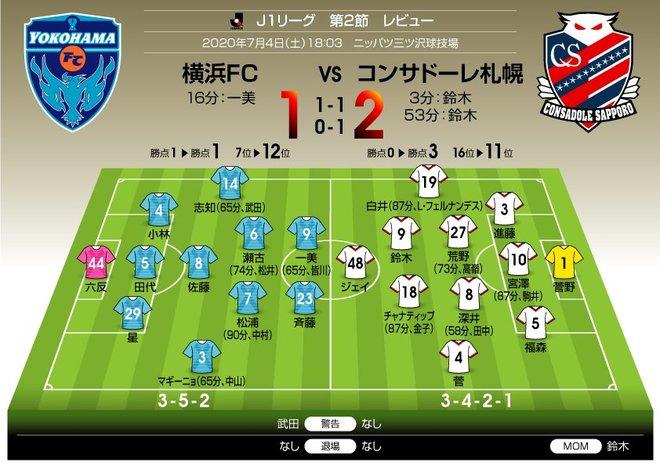 J1採点レビュー!「横浜FCvs札幌1-2」エース2ゴールで札幌がリーグ初勝利! の画像001