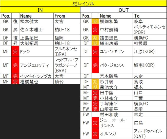 【J1プレビュー】「オルンガ・ロス」を乗り越える!柏が王者・川崎に挑むの画像005