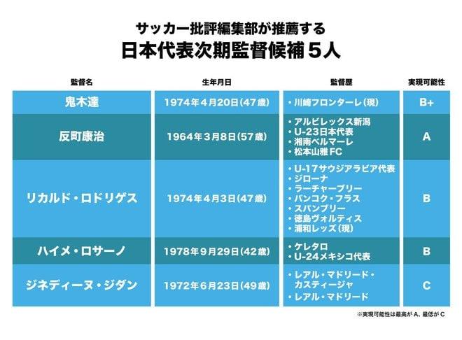 サッカー日本代表「次期監督候補5人」!森保一監督の次にふさわしいのは?J指揮官やあの超ビッグネームも!?【図表】の画像001