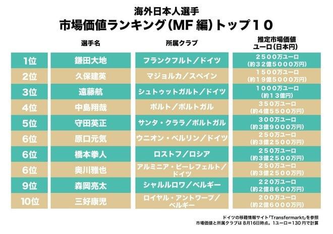 20歳の久保建英が2位!サッカー選手市場価値ランキング「最も高額な海外日本人選手」は誰だ!?(MF編)【図表】の画像001