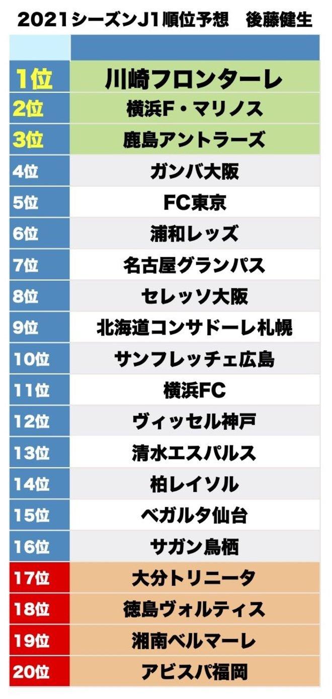 【後藤健生】J1リーグ2021順位予想(2)期待したい「マリノスと鹿島」の画像001
