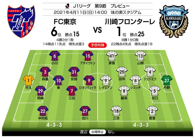【J1プレビュー】流れを変える多摩川クラシコ「川崎を止める」FC東京の策は?の画像001
