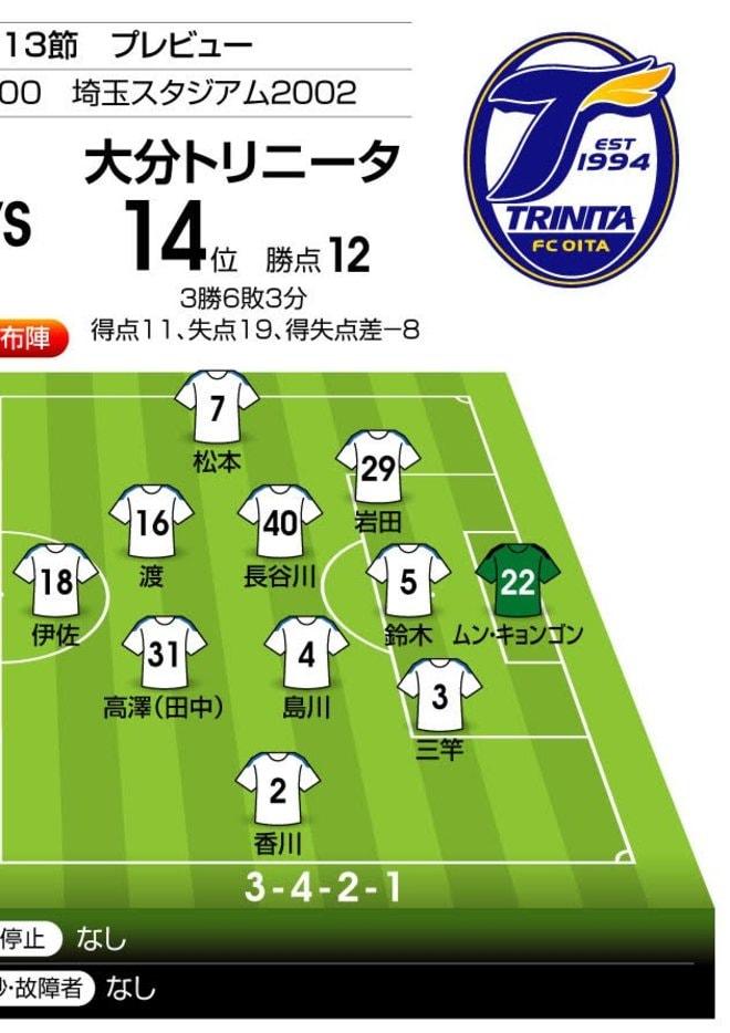 「J1プレビュー」浦和―大分 「昨季は大分2戦2勝」の相性は…の画像002
