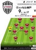 「J1プレビュー」8/29 神戸-横浜FM「ポゼッションの底力」が試される一戦の画像001