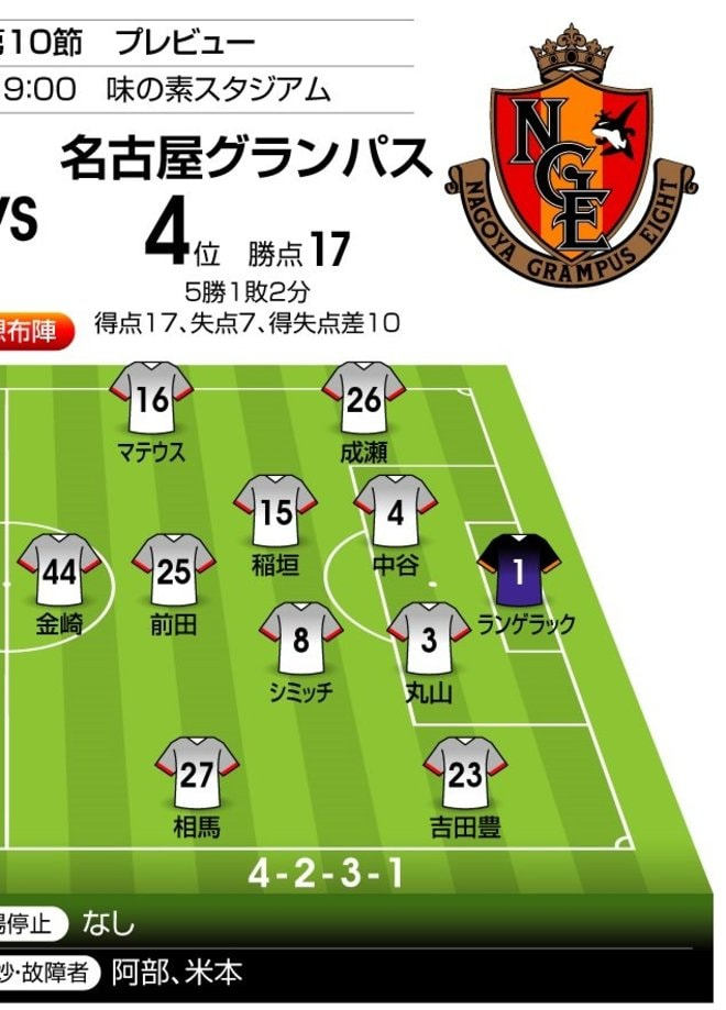 「J1プレビュー」8/15 室屋成ラストマッチ!FC東京-名古屋「日程の罠」の画像002